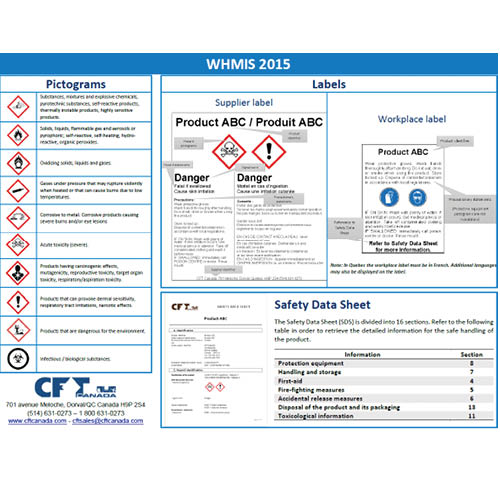 WHMIS Poster – CFT Canada